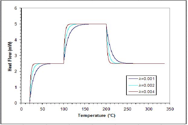 Heat transfer coefficient effect on DSC curves