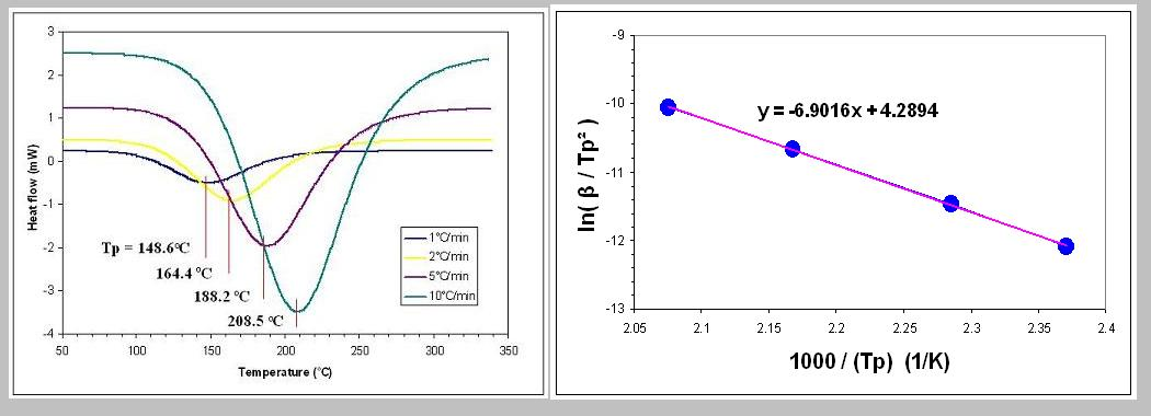 non isothermal kinetics The precipitation kinetics and its effect on hot working behavior of an al–zn–mg–cu alloy were studied under non-isothermal conditions and over a wide range of.